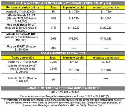 Escala de pagos Impuesto a la Renta 2021:
