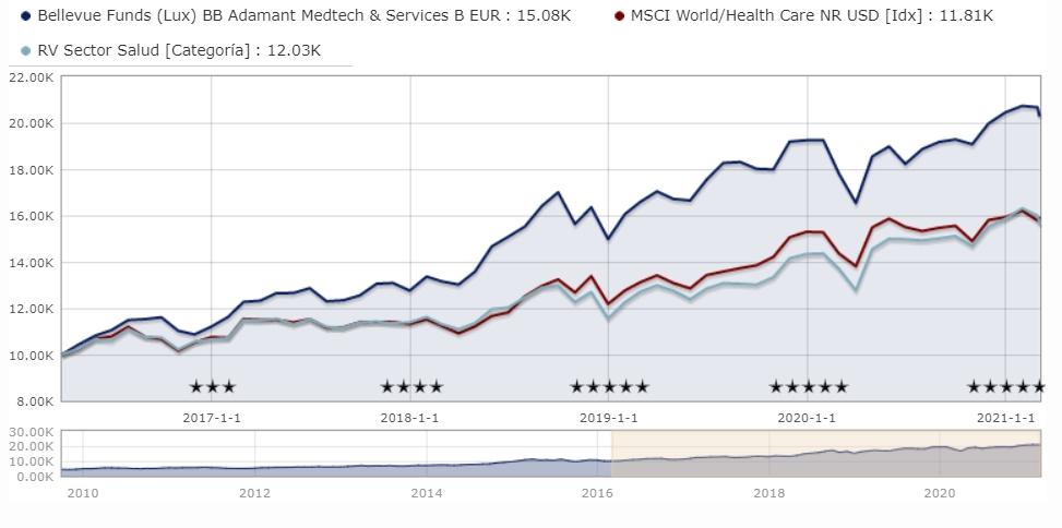 Bellevue F (Lux) BB Adamant Medtech&Services Fund