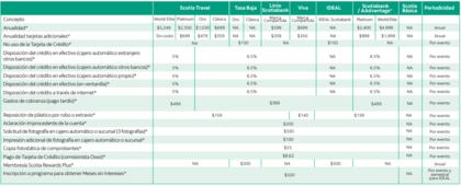 Comisiones por sacar dinero - Scotiabank
