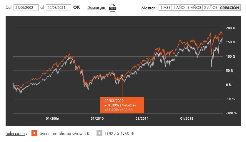 Fondo de inversión Sycomore Shared Growth