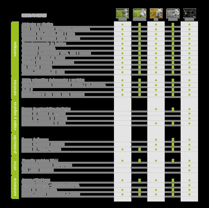 Tabla comparativa beneficios Tarjeta de Crédito Visa Banco Provincia