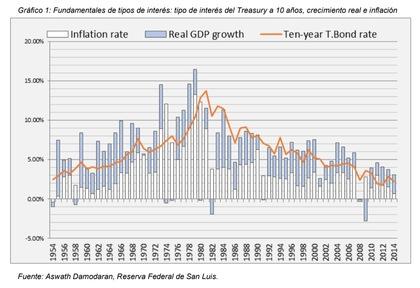 Taxas de juros em tempos de COVID: T bond