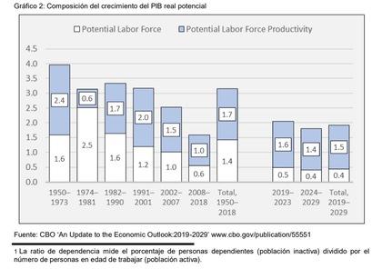 Taxas de juros em tempos de COVID: PIB