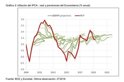 Taxas de juros em tempos de COVID: Inflação