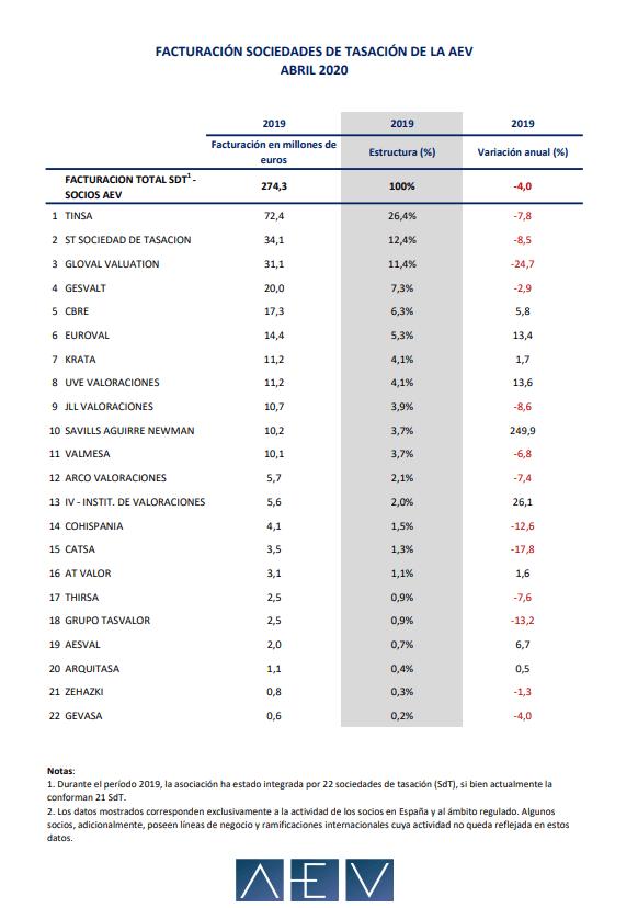 ¿Cuáles son las mejores tasadoras de España?