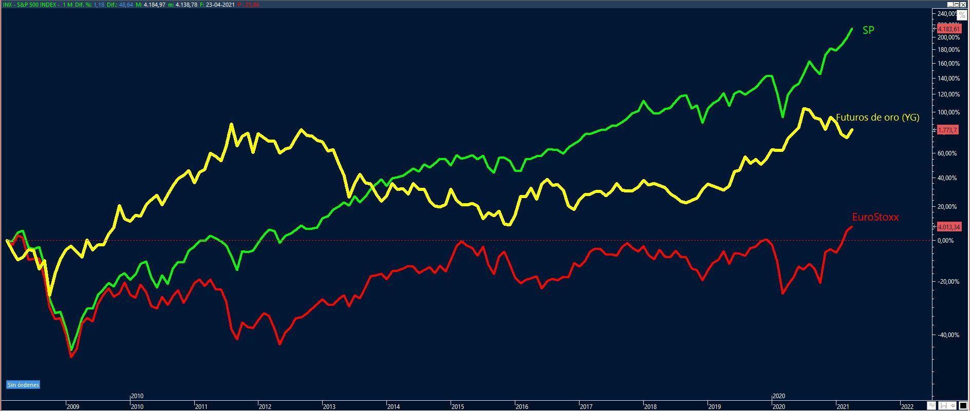 Gráfico 1: Oro vs Bolsas (Fuente Visual Chart)