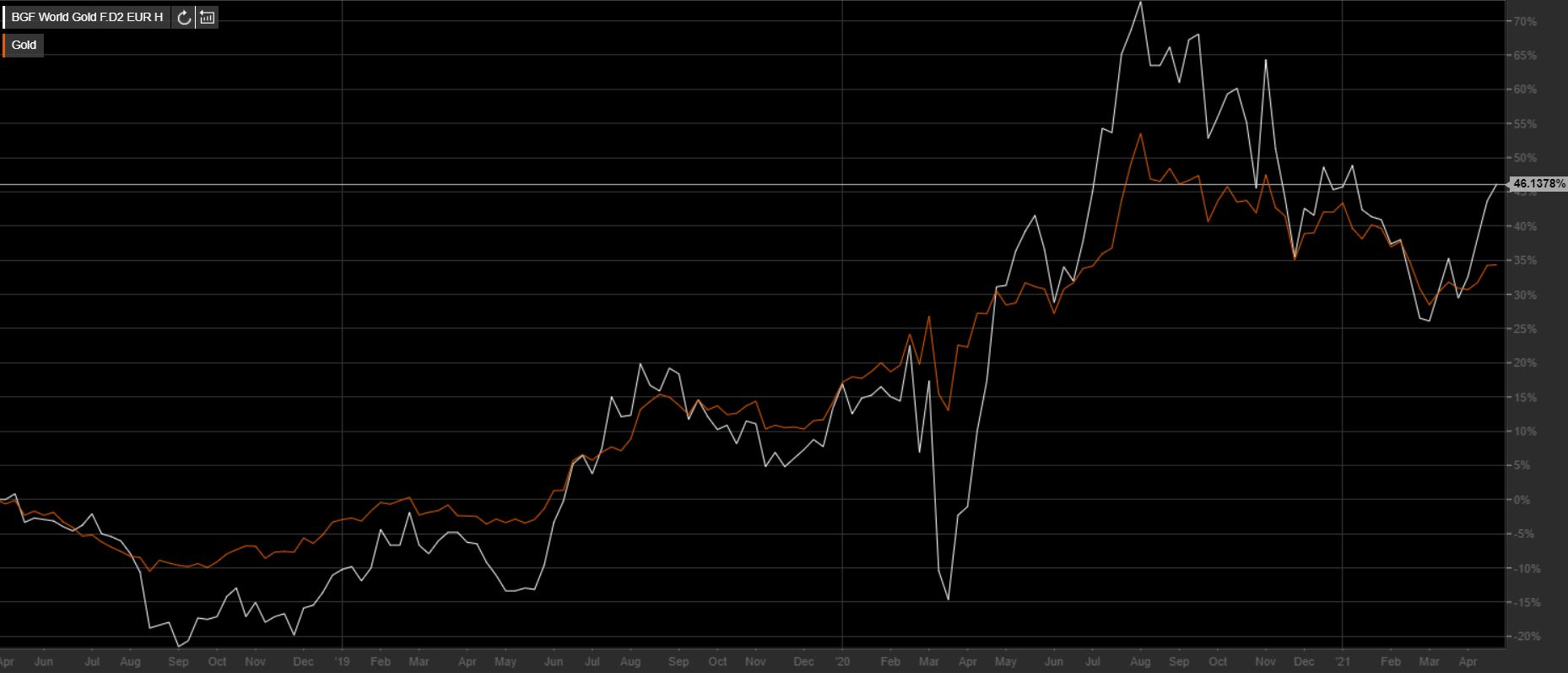 Gráfico dos: Oro vs Fondo (Fuente TeleTrader).
