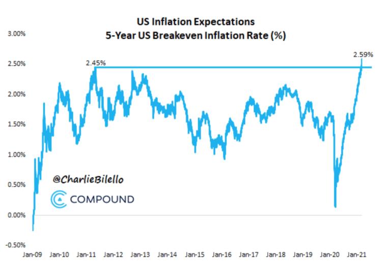 Expectativas 5a inflation US