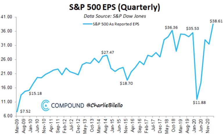 S&P 500 EPS (quarterly)