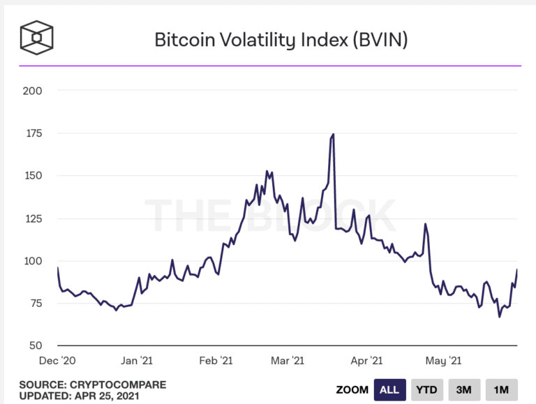 Bitcoin Volatility Index (BVIN)
