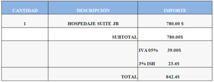 Impuesto sobre hospedaje (ISH): ¿Cómo se paga?