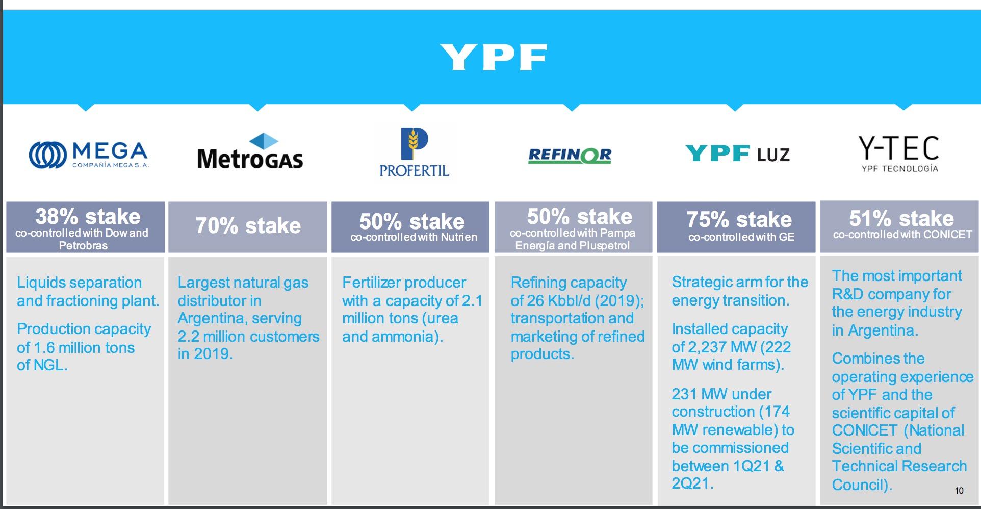 negocios YPF