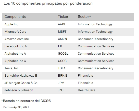 10 primeras empresas del S&P 500