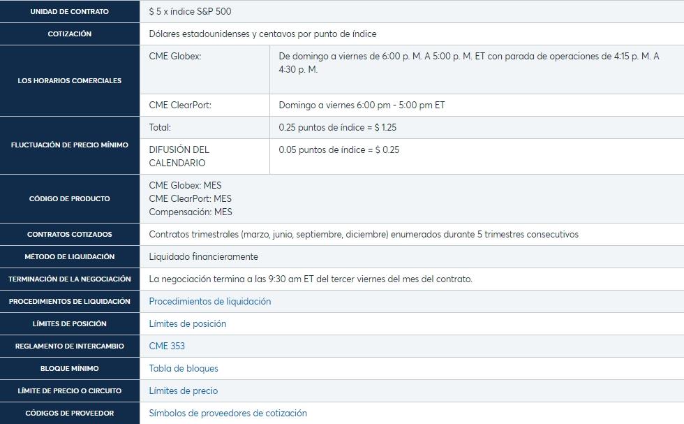 Especificaciones del contrato de futuros Micro E-Mini S&P 500