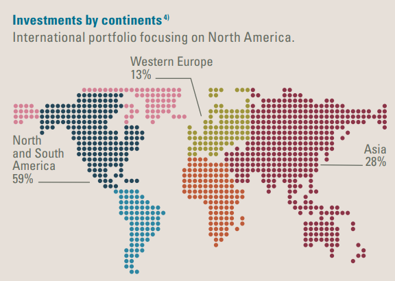 HBM investments by continents