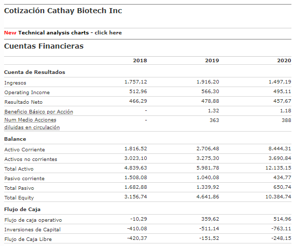 cathay biotech