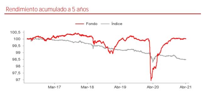 Mejores fondos de Santander: Santander Renta Fija Ahorro