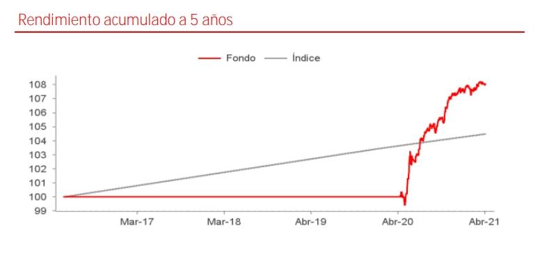 Mejores fondos Santander: Santander Renta Fija Flexible
