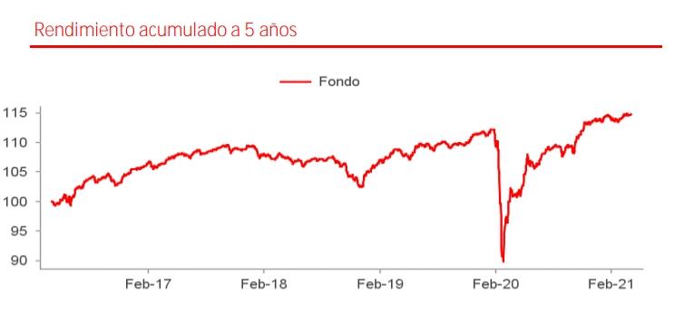 Mejores fondos de Renta Fija Santander: Eurovalor Bonos de Alto Rendimiento
