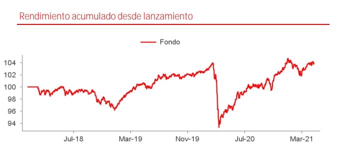 Mejores Fondos Mixtos Santander: Santander Sostenible 1