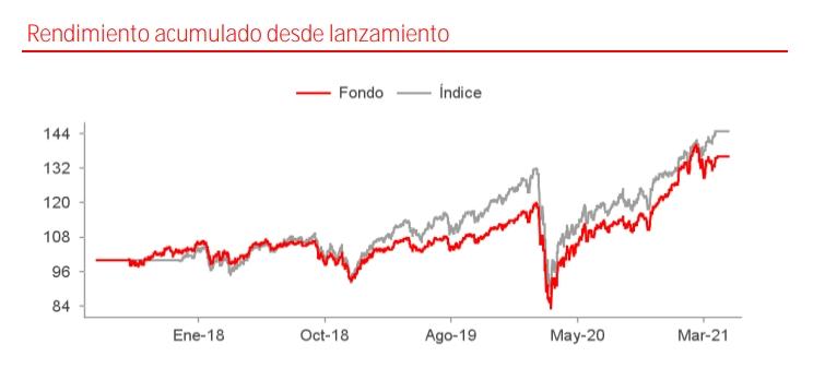 Mejores fondos Santander de Renta Variable: Santander Future Wealth