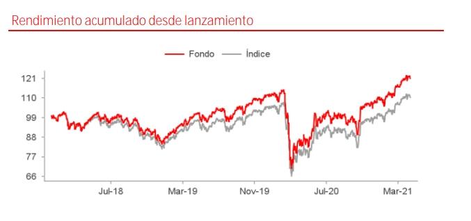 Mejores fondos indexados de Santander: Santander Índice Euro