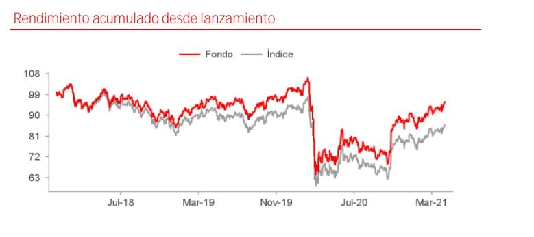 Mejores fondos indexados de Santander: Santander Índice España