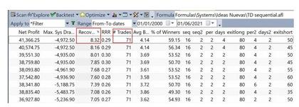 Como otimizar um algoritmo de trading: resultados