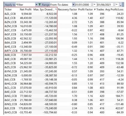 Como otimizar um algoritmo de trading: drawdown