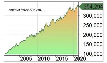 Como otimizar um algoritmo de trading: sistema TD-Sequencial