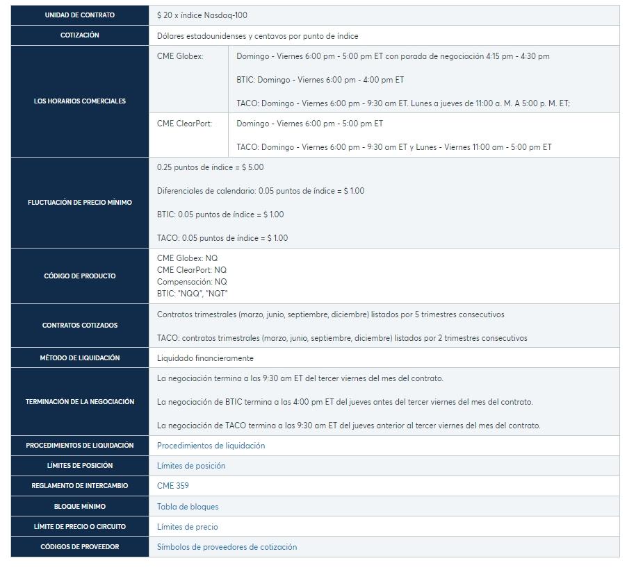 Especificaciones del contrato de los futuros E-Mini Nasdaq