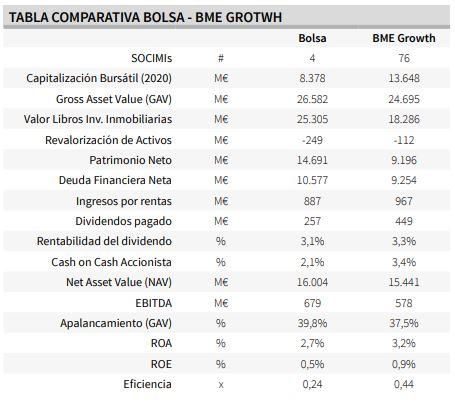 Comparativa Socimis Mercado Continuo vs BME Growth