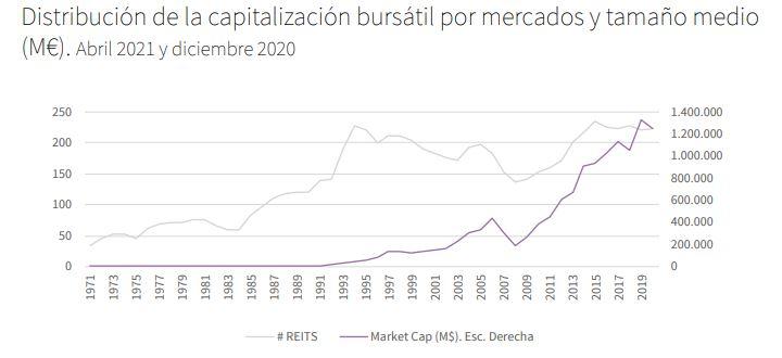 Capitalización bursátil de los REITs a nivel global