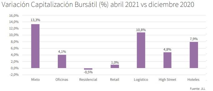 Variación de capitalización bursátil abril 2021 de las socimis