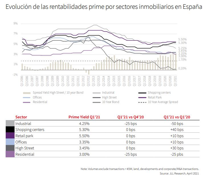 Evolución de las rentabilidades socimis en España