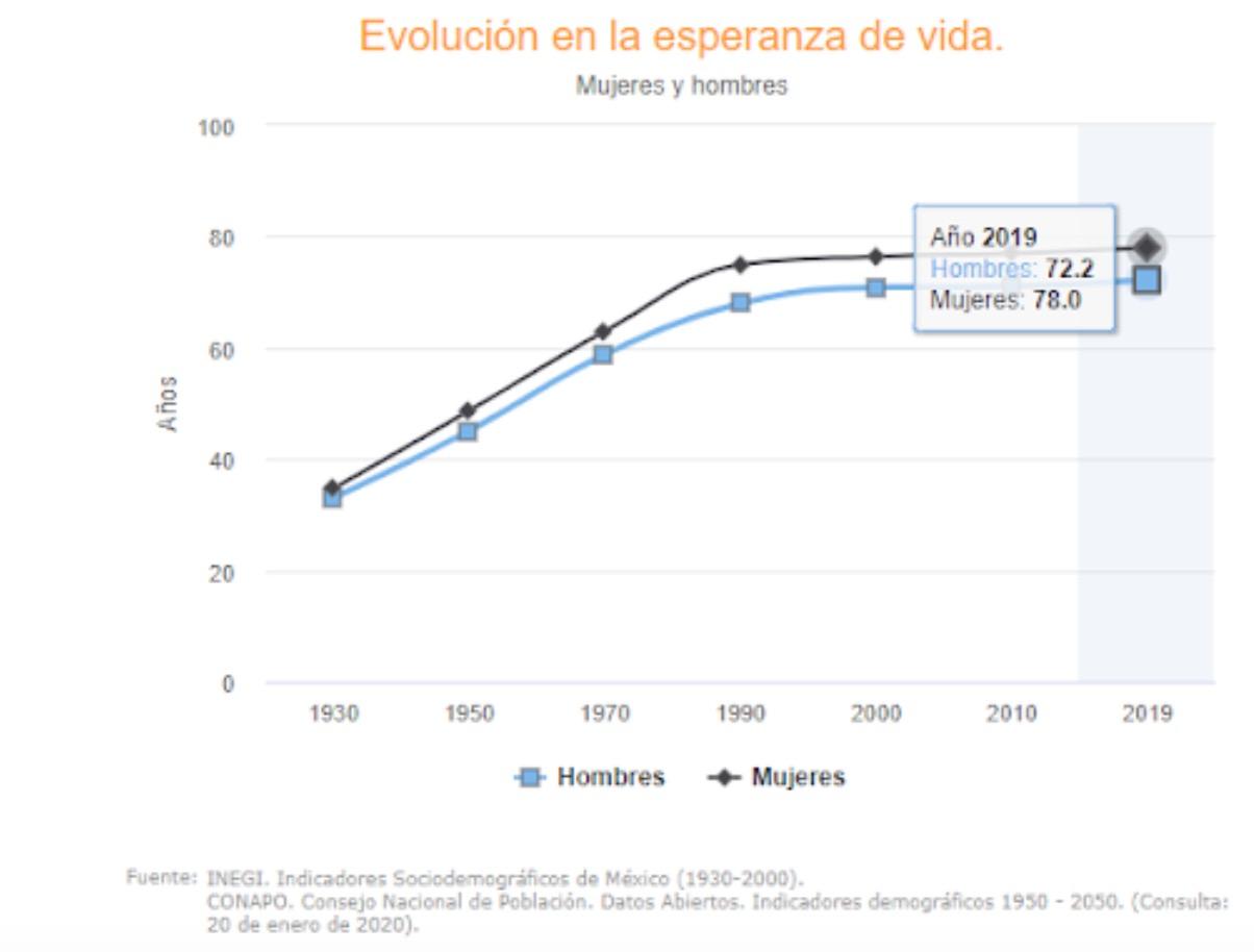 ¿Cuánto ahorrar para el retiro? Esperanza de vida en México