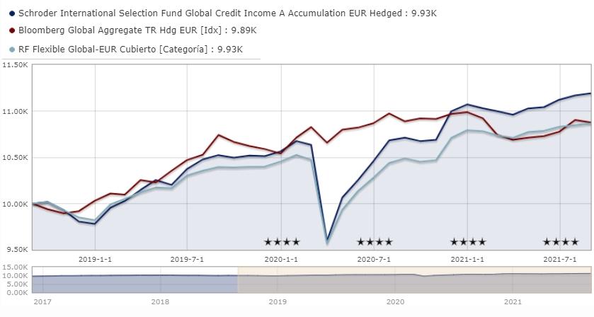 Mejores fondos de inversión de Schroders de renta fija: Schroder ISF Global Credit Income A Accumulation EUR Hedged LU1514167722