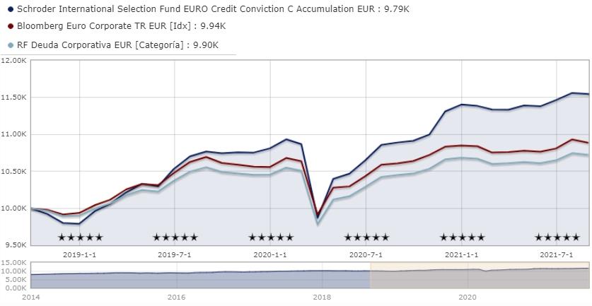 Mejores fondos de inversión de Schroders de renta fija: Schroder ISF EURO Credit Conviction C Accumulation EUR LU0995119822