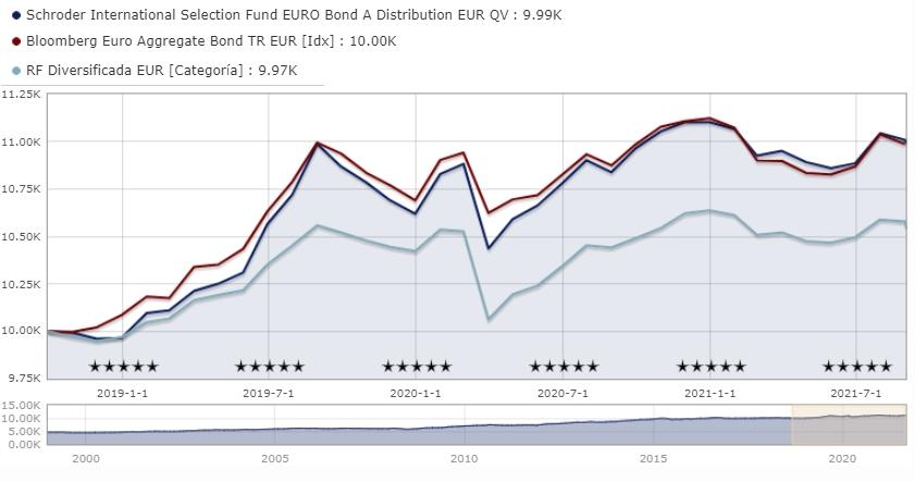 Mejores fondos de inversión de Schroders de renta fija: Schroder International Selection Fund EURO Bond A Distribution EUR QV