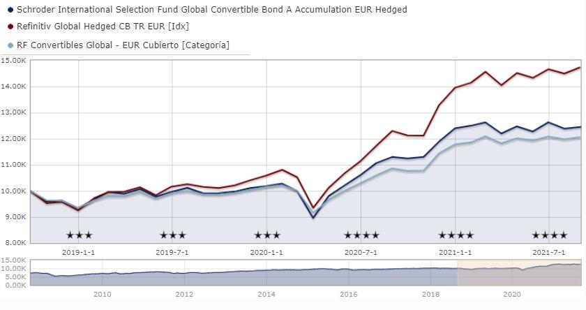 Mejores fondos de renta fija de Schroders: Schroder ISF Global Convertible Bond A Accumulation EUR LU0352097439