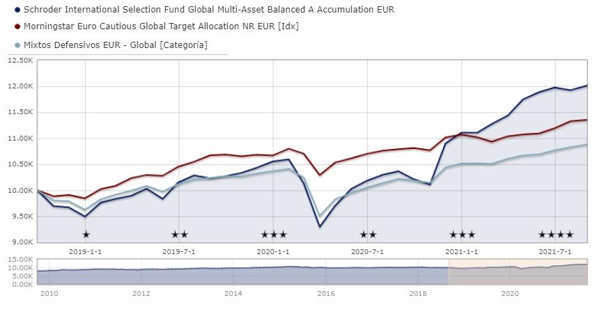 Mejores fondos mixtos de Schroders: Schroder ISF Multi-Asset Balanced A Accumulation EUR LU0776414087