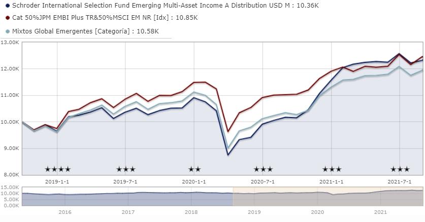 Mejores fondos mixtos de Schroders: Schroder ISF Emerging Multi-Asset Income A Distribution USD M LU1196710351