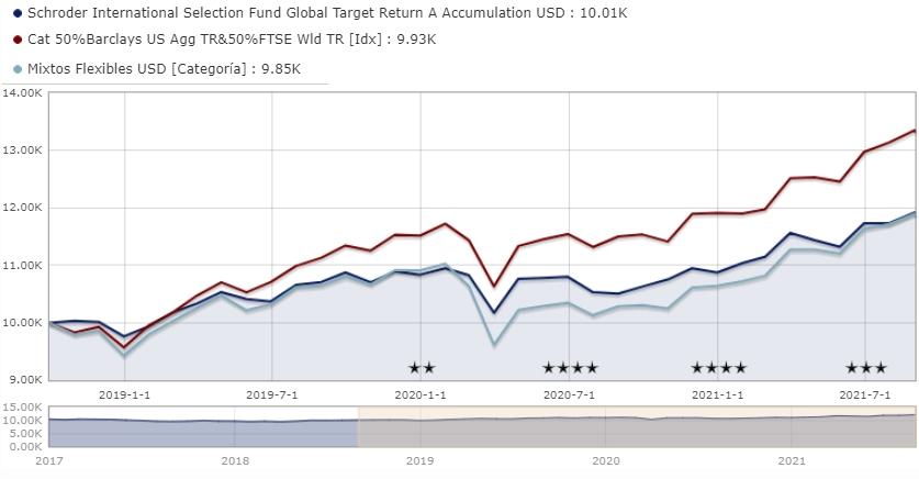 Mejores fondos mixtos de Schroders: Schroder ISF Global Target Return A Accumulation USD LU1516354237