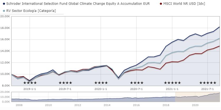 Mejores fondos de inversión de Schroders de renta variable: Schroder ISF Global Climate Change Equity A Accumulation EUR LU0302446645