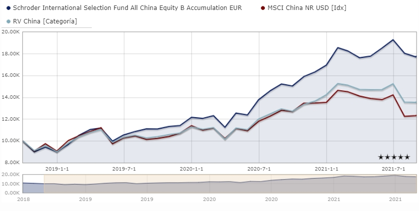 Mejores fondos de Schroders de renta variable: Schroder ISF All China Equity B Accumulation EUR LU1831875890
