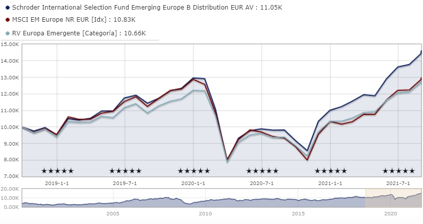 Mejores fondos de inversión de Schroders de renta variable: Schroder ISF Emerging Europe B Distribution EUR AV LU0106824104
