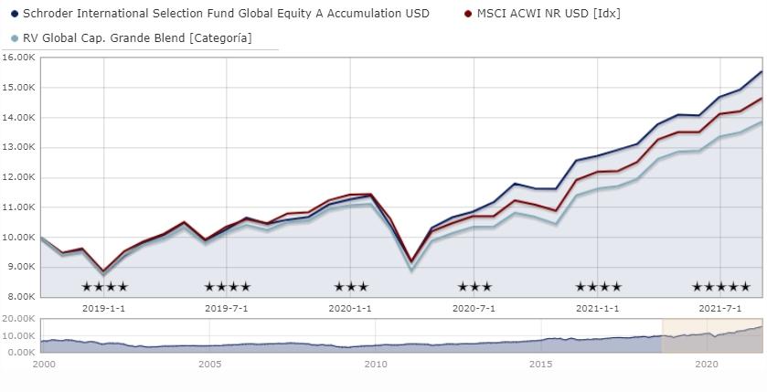 Mejores fondos de Schroders de renta variable: Schroder ISF Global Equity A Accumulation USD LU0215105999