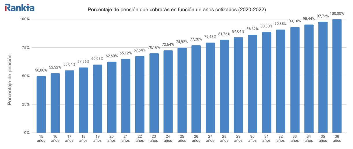 Porcentaje de pensión que cobrará según años cotizados