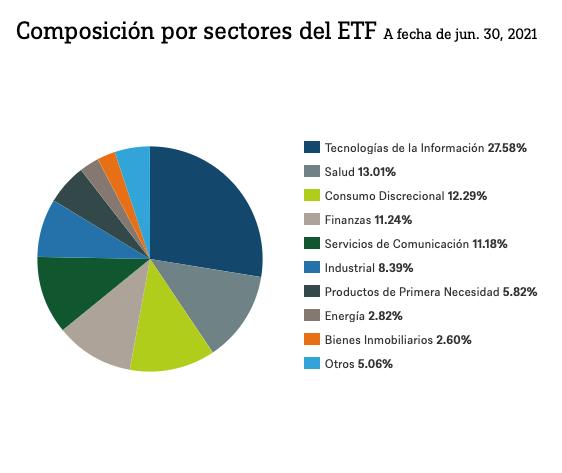 Cartera índice S&P500 sectores