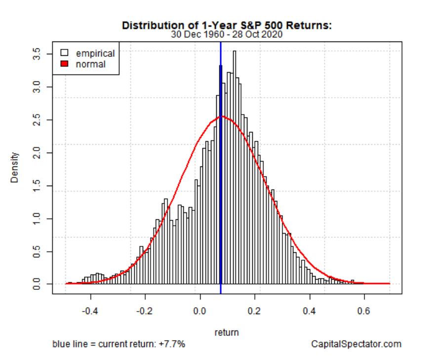 Distribución S&P500